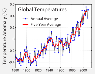 global temperature chart