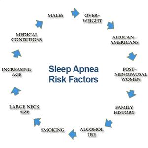 sleep-apnea-risk