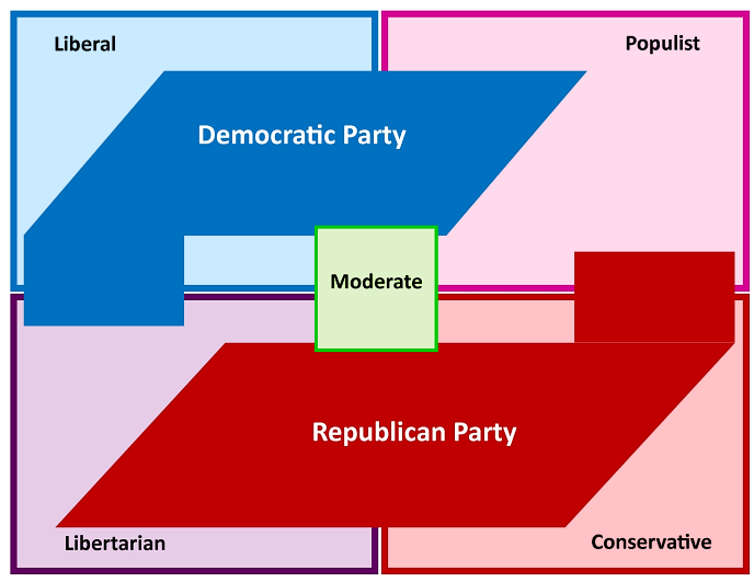 This image has an empty alt attribute; its file name is basic-ideological-party-chart.png